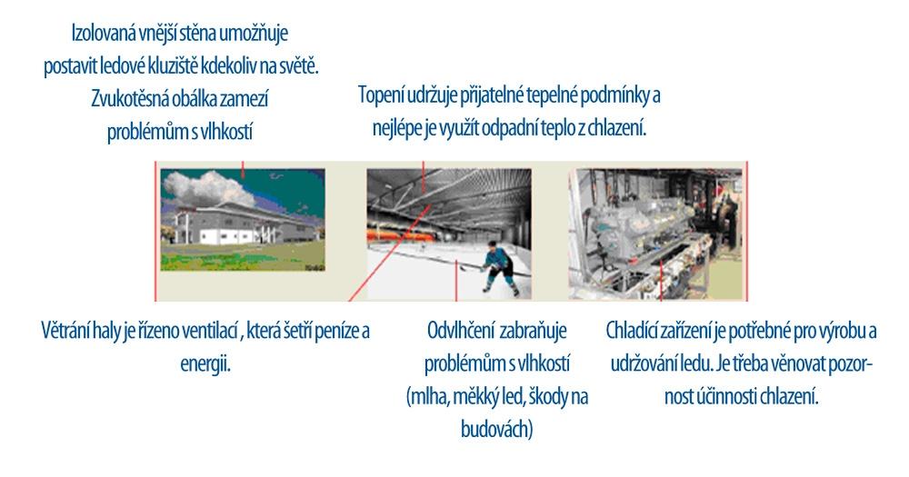 Energetická kriteria pro výstavbu haly