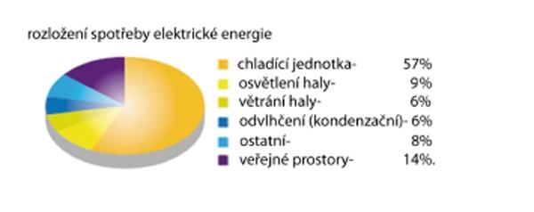 Rozložení spotřeby el. energie