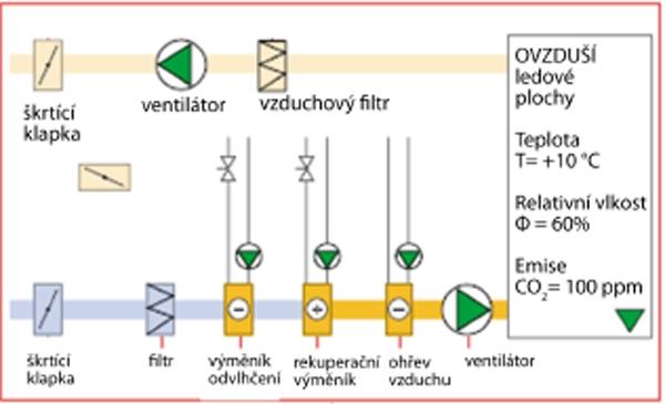 Schéma  systému vzduchotechniky haly s odvlhčením a s výměníky pro rekuperaci tepla