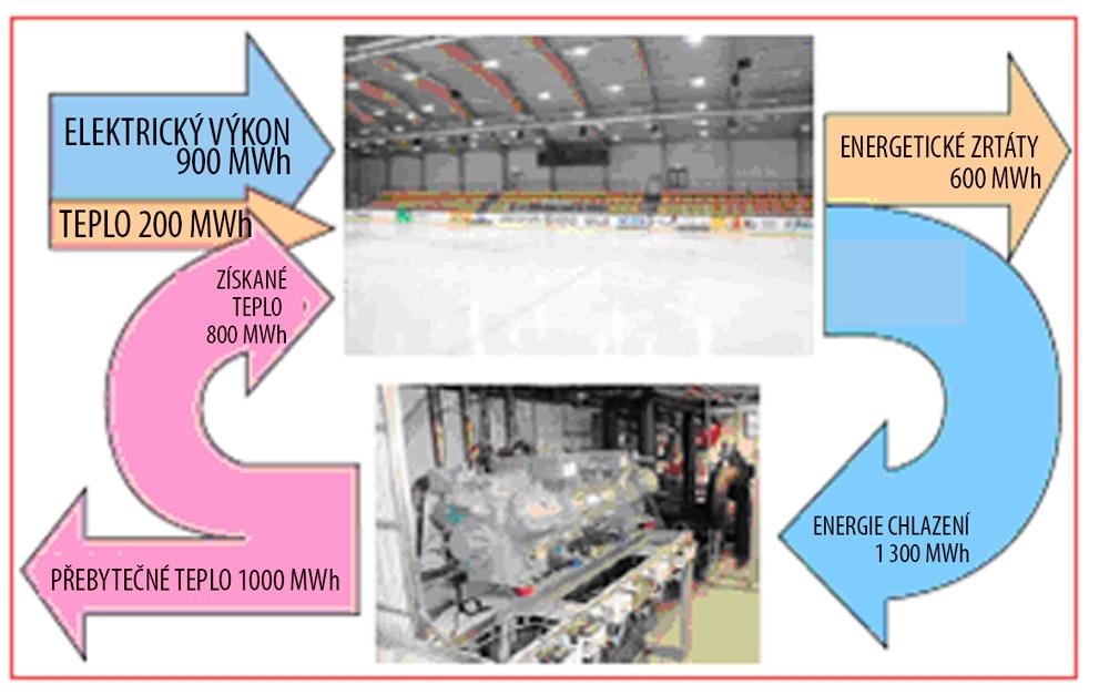 Rozložení a tok energie pro typickou malou tréninkovou halu