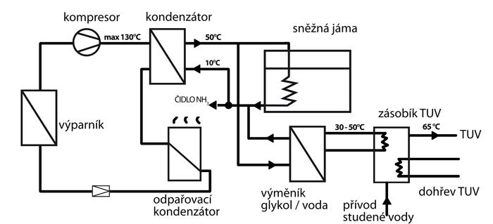 Využití odpadního  tepla  i pro předehřev  TUV